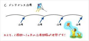 豊洲カイロ治療計画3